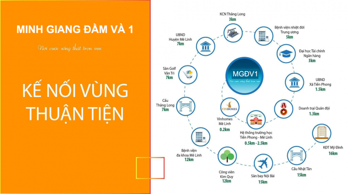 Kết nối Dự án Minh Giang Đầm Và 1 Mê Linh
