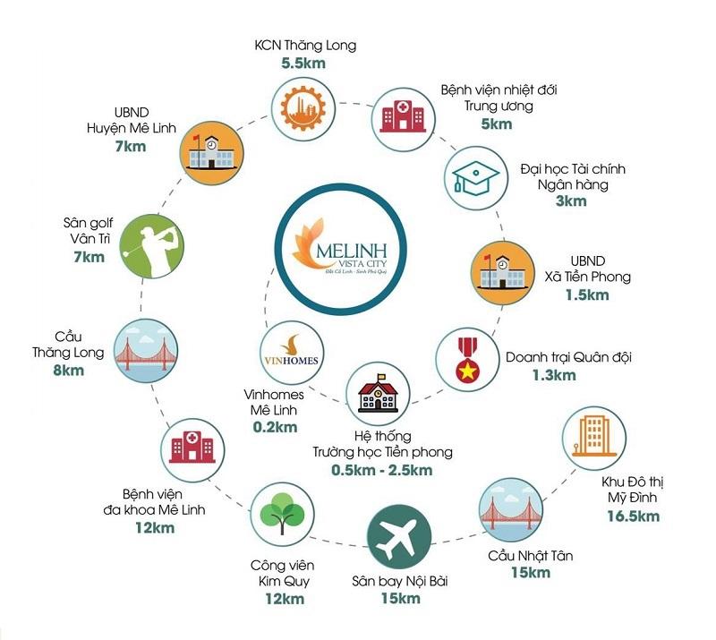 Liên kết vùng Dự án Khu đô thị Mê Linh Vista City