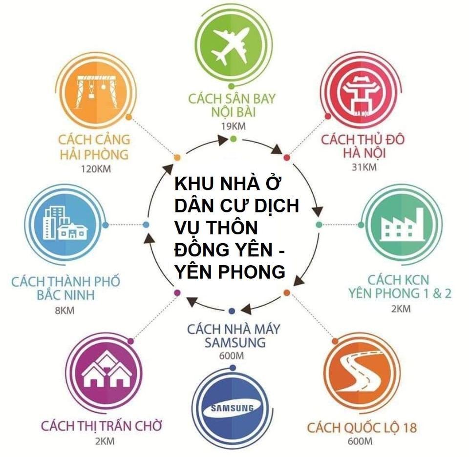 Kết nối Dự Án Khu Nhà Ở Dân Cư Dịch Vụ thôn Đông Yên xã Đông Phong huyện Yên Phong