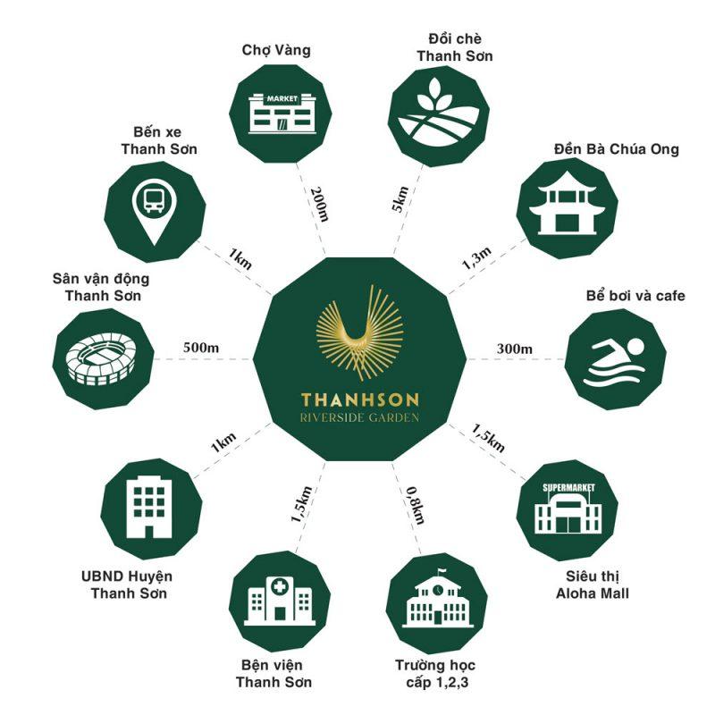 Kết nối vùng Dự án Khu đô thị Thanh Sơn Riverside Garden Phú Thọ