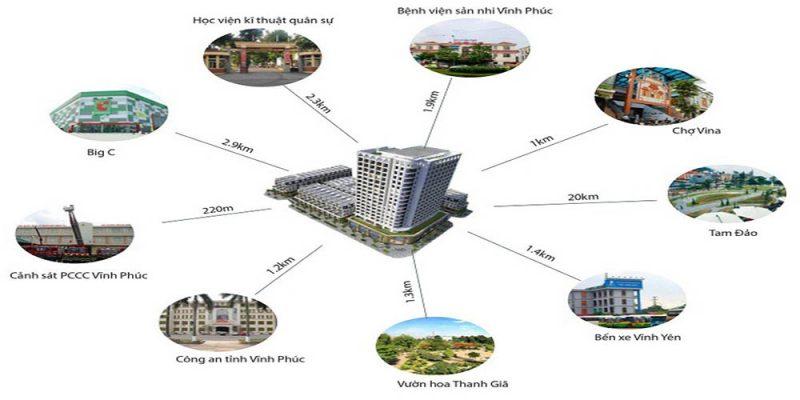 Kết nối vùng Dự án The City Light Vĩnh Yên